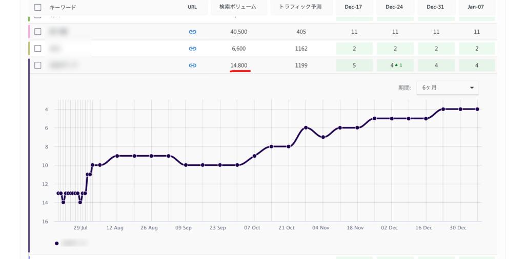 月間検索数が14,800の検索キーワードで4位に表示